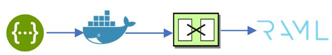 Converting Swagger to RAML - DZone Integration