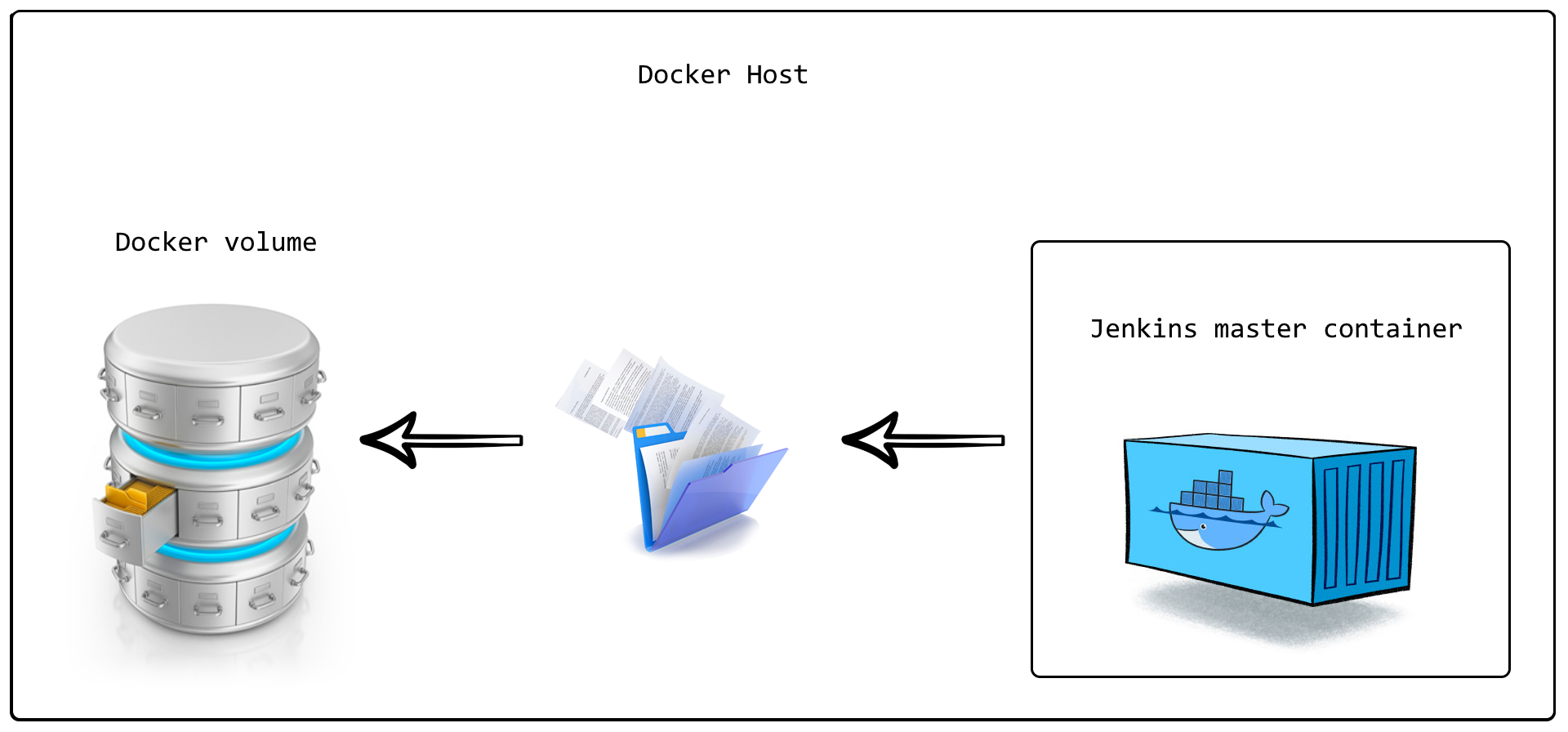 Using a Docker volume to persist the data from the container