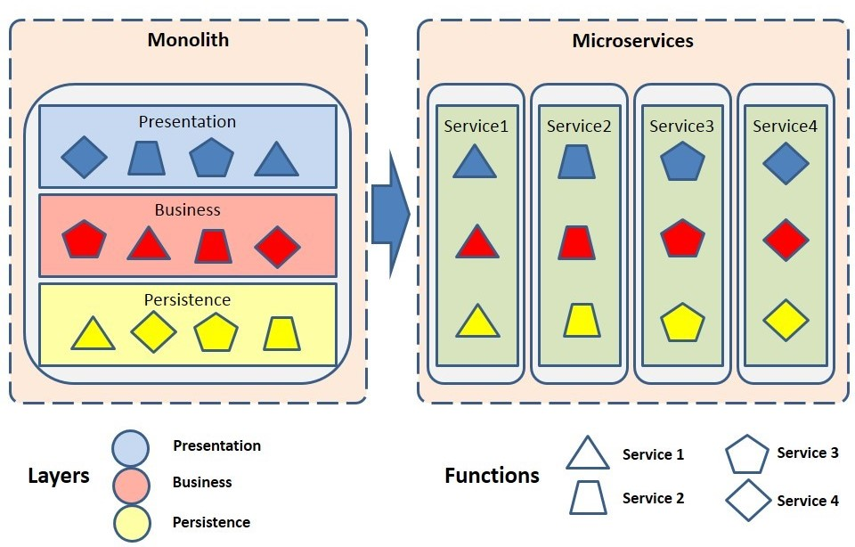 Transition from Monolith to Microservices