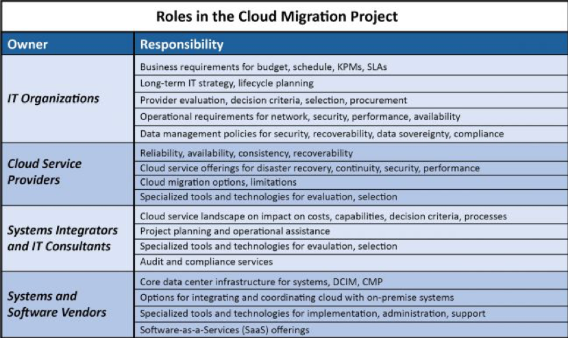 "Who ""Owns"" Cloud Migration? Why Role Diversity Is Essential"
