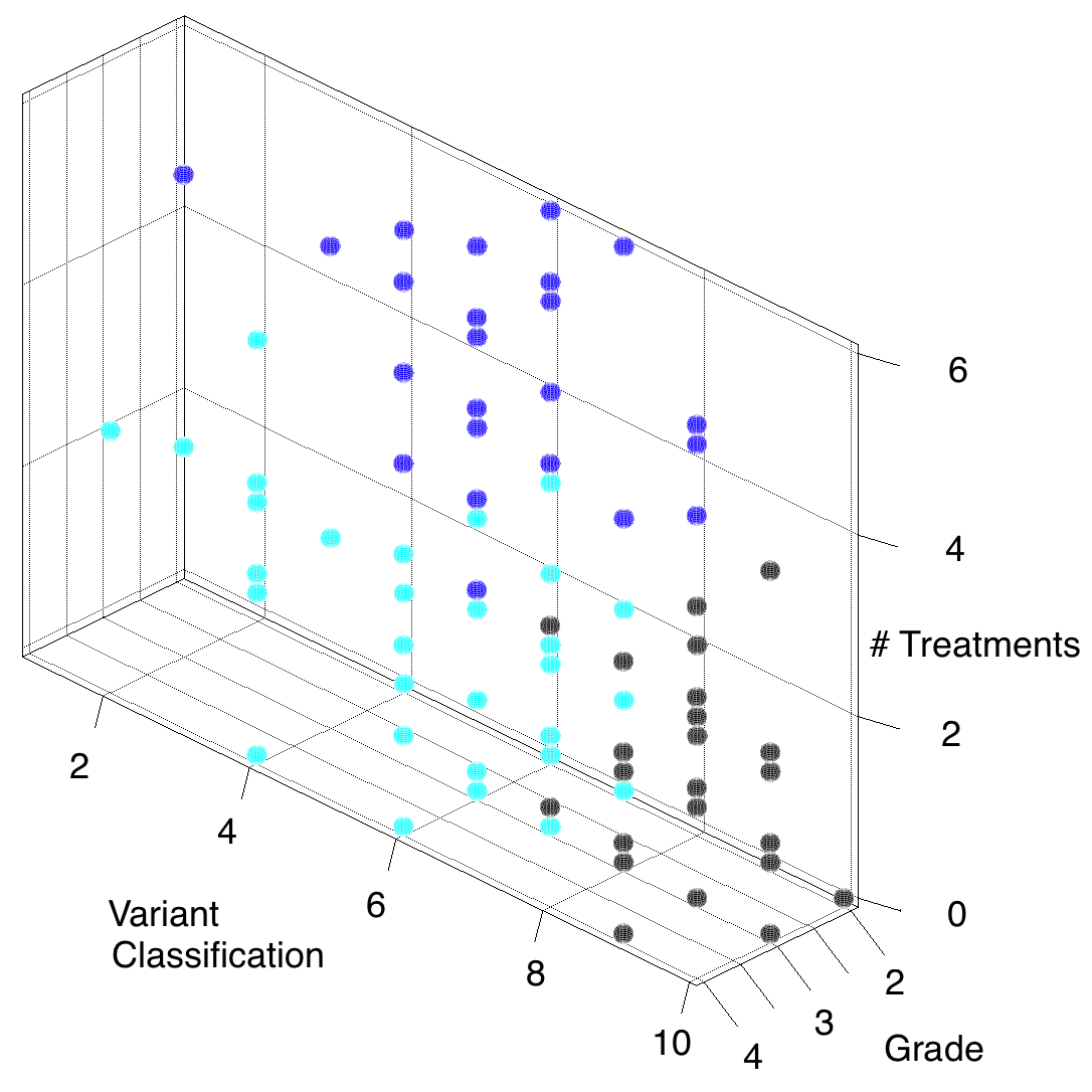 Figure 1.a. A set of clusters obtained by K-means algorithm for GBM and LGG patients.