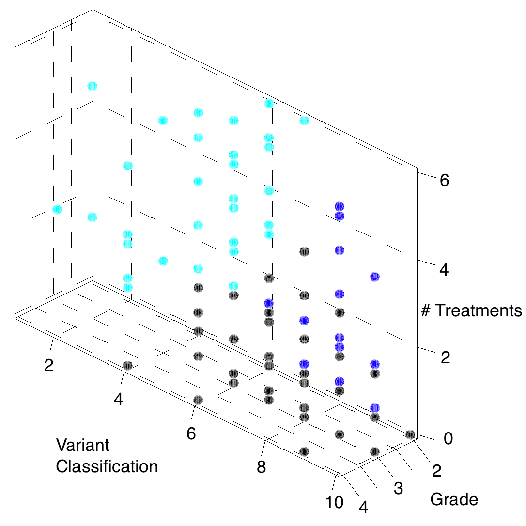 Figure 1.b. Another set of clusters obtained by K-means algorithm for GBM and LGG patients.