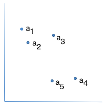 Figure 2. An example of 5 data points in 2-dimensional space.