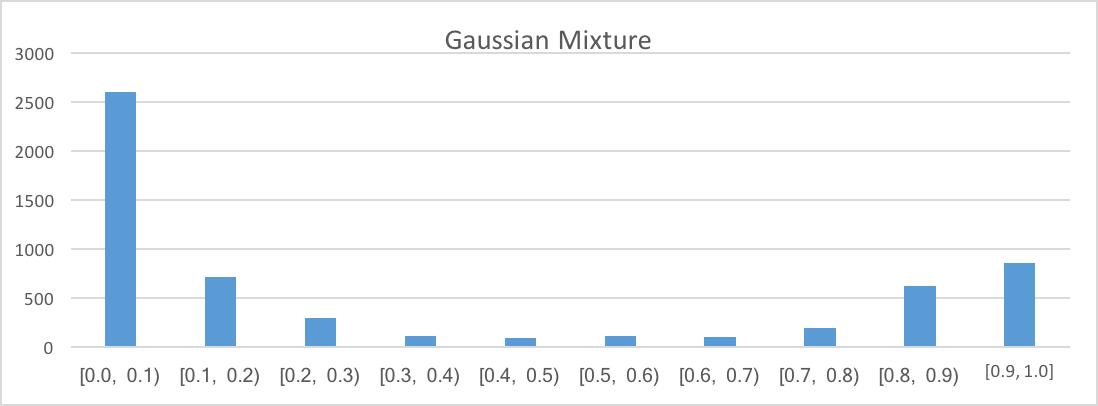 Figure 5 Histogram for Gaussian Mixture algorithm.