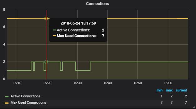 Monitoring MySQL Server Using Prometheus, Grafana, and