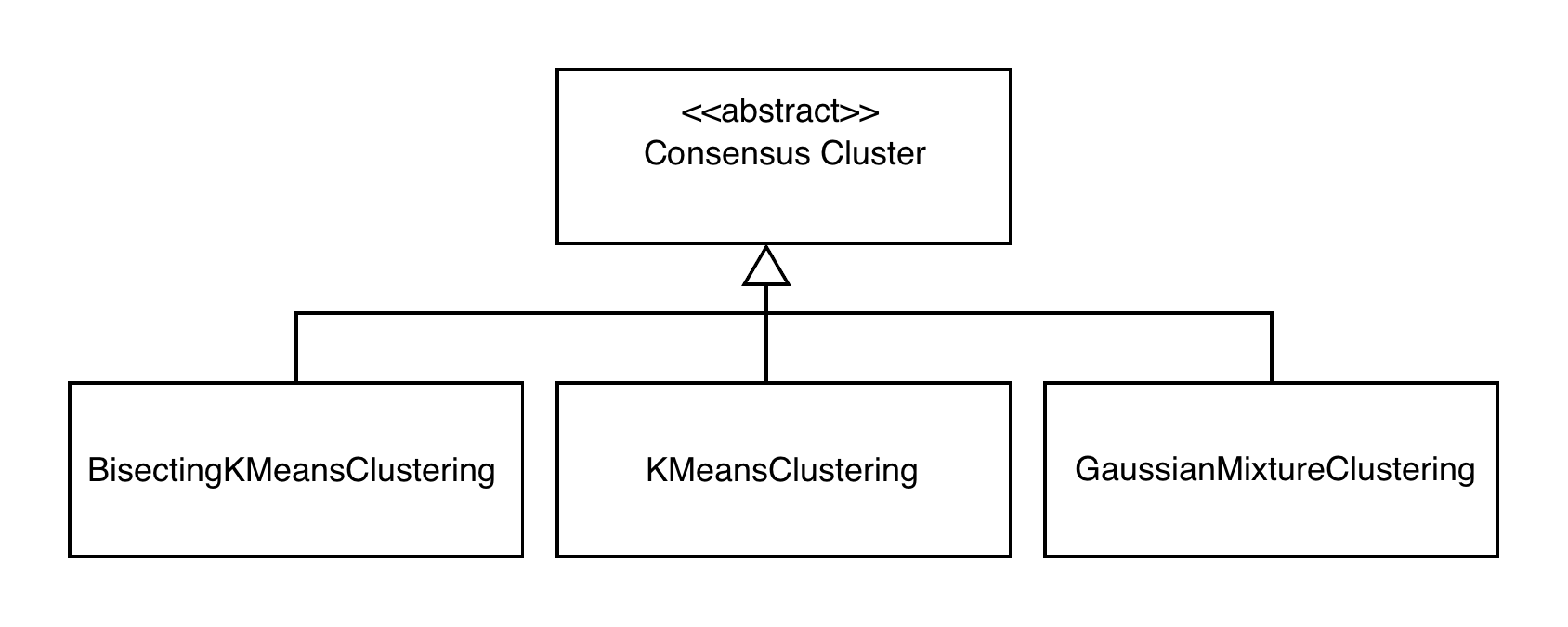 Figure 6. Class diagram for the demo application.