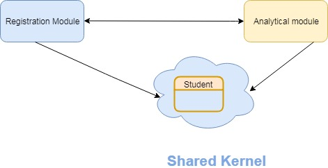 Shared kernel by Shamik Mitra