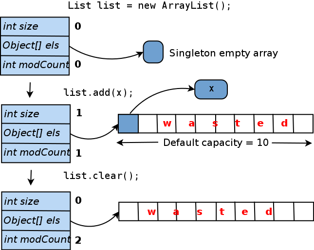 Internal memory management in java.util.ArrayList