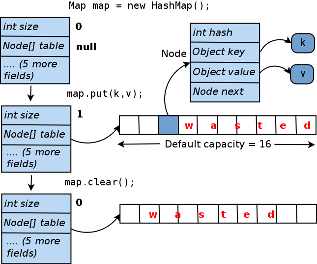HashMap internal memory management