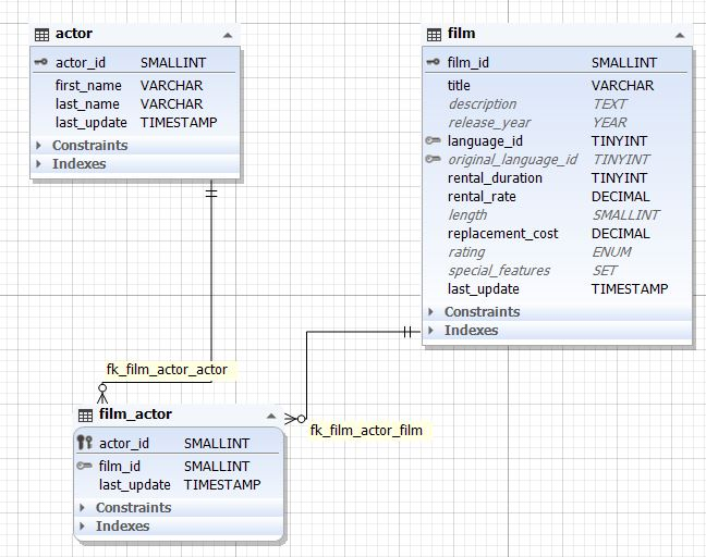 Database Diagram created by Reverse Engineering a Database