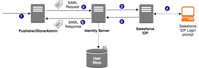 How to Integrate Salesforce as the Identity Provider of WSO2