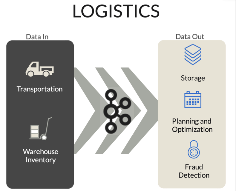 Source: Instaclustr Kafka use case in Logistics results.