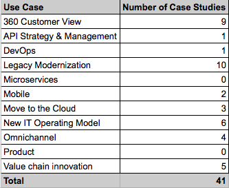 Mulesoft Customer Case Study Categories