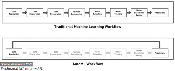 Figure 2: Main differences between Traditional Machine Learning and AutoML