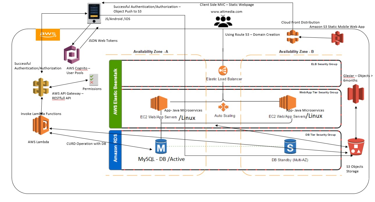 Mobile-Based Architecture on Existing LAMP Stack Environment of AWS
