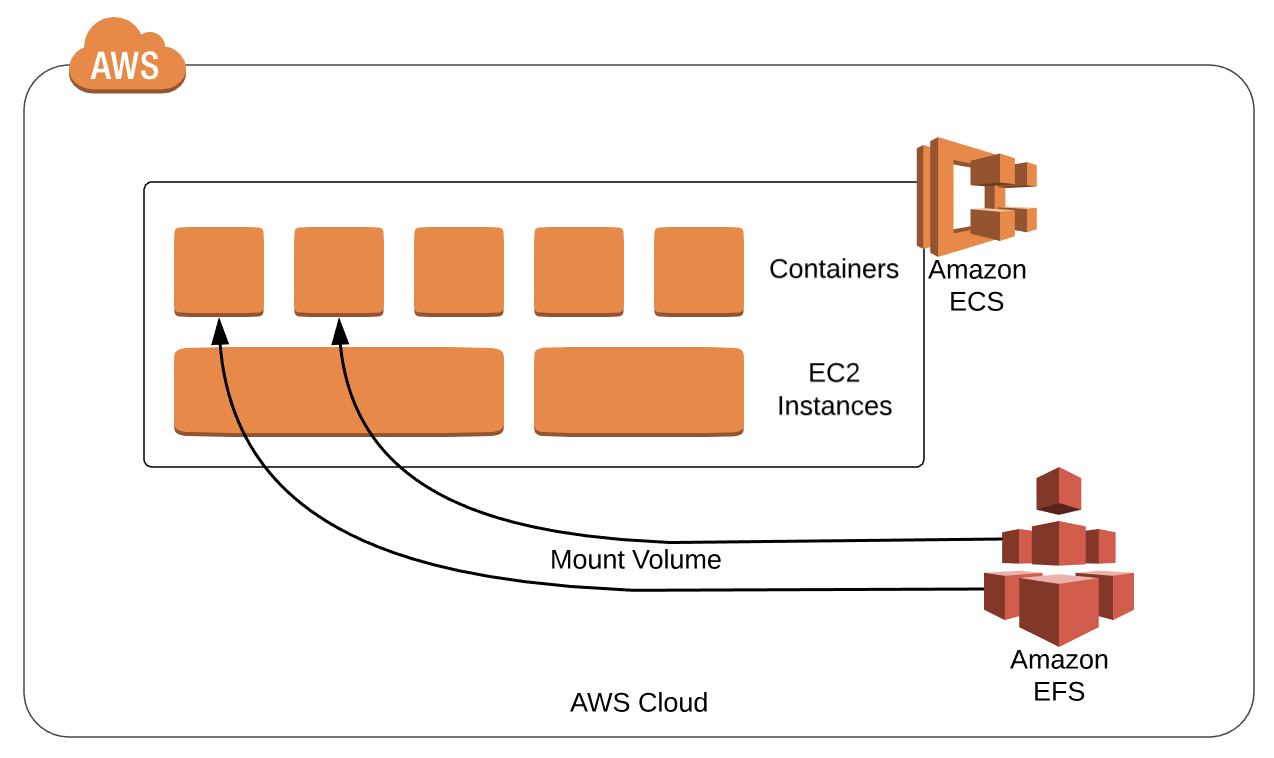 Using Amazon EFS for Container Workloads - DZone Cloud