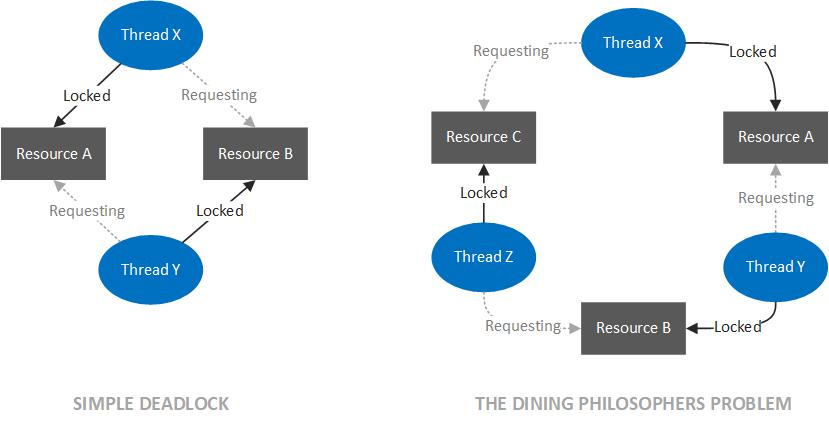 How to Read a Thread Dump - DZone Java