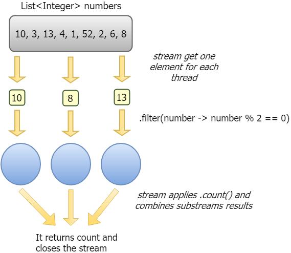 Java Parallel Streams