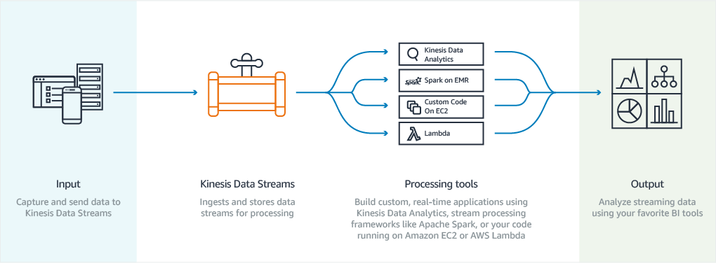 How a Stream Works - DZone Big Data