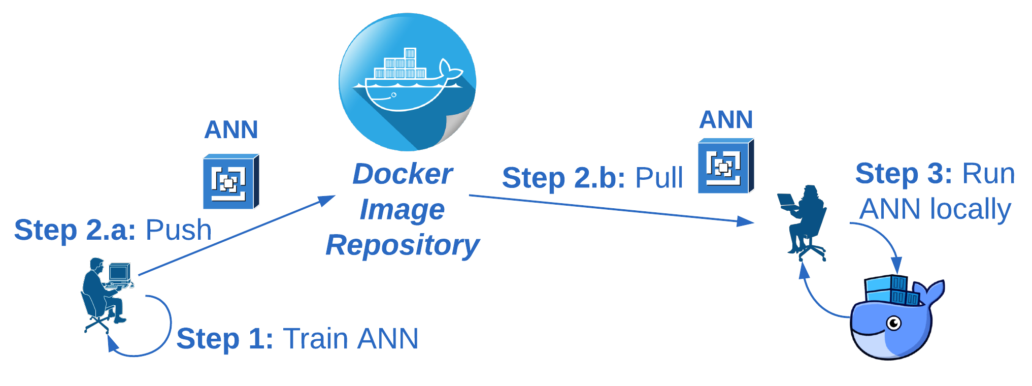 Running an Apache Spark Artificial Neural Network as a Docker Image