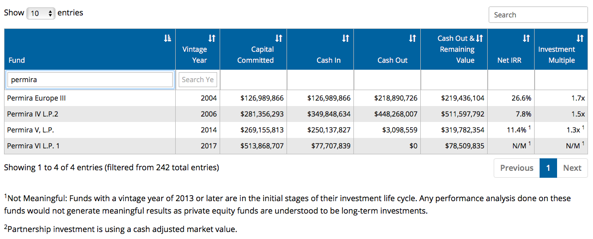 CalPERS Private Equity Program Fund Performance Review - Permira