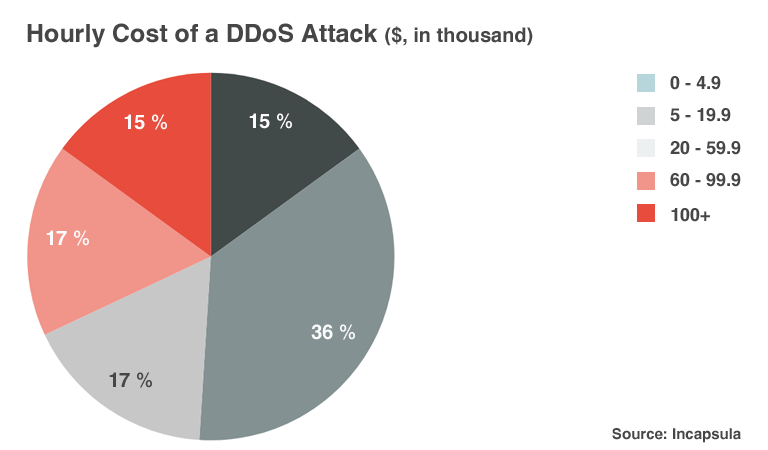 Glimpse Inside IoT-Triggered DDoS Attacks and Securing IT