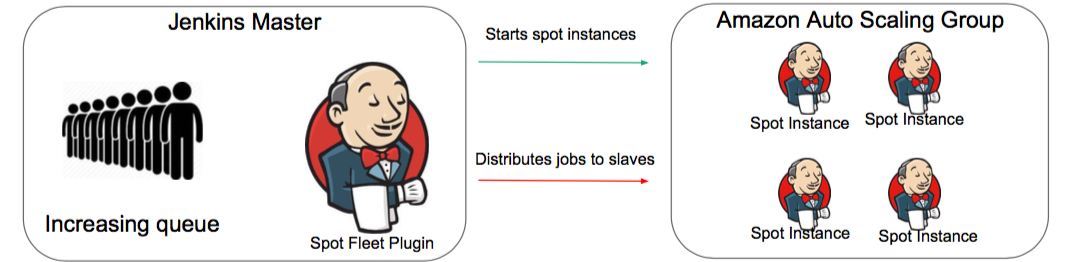 Optimizing AWS Costs Significantly With a Free Jenkins