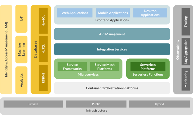 Implementing Cloud Native Enterprise Applications With