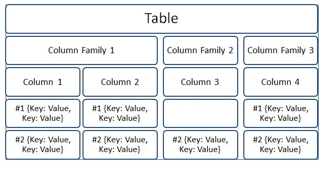Column Database Data Model