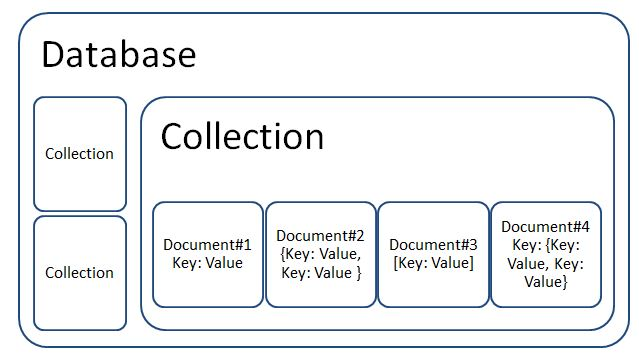 Document Database Data Model