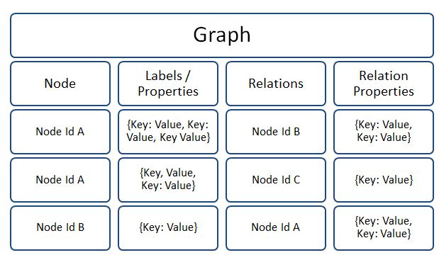 Graph Database Data Model