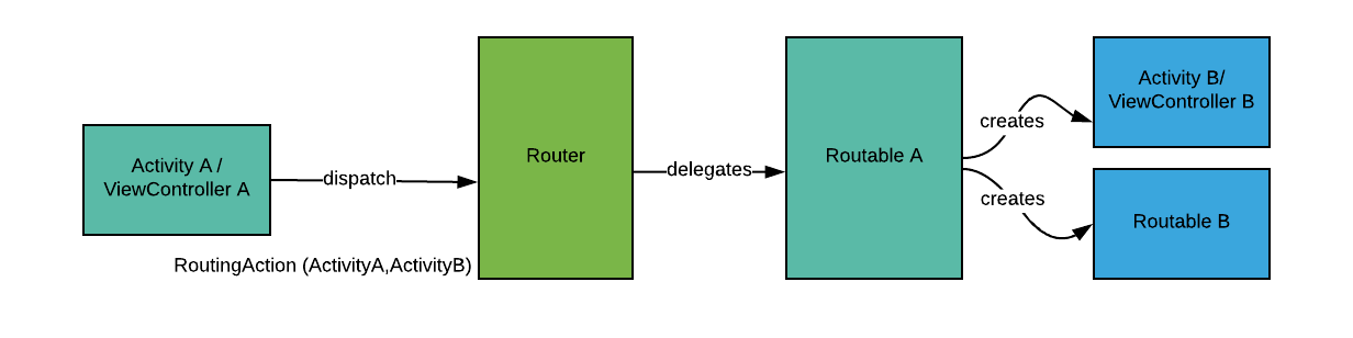 Routable creating another Activity and Routable