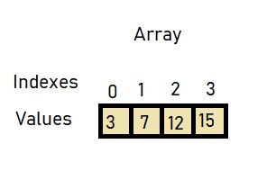 how to add two array elements in java