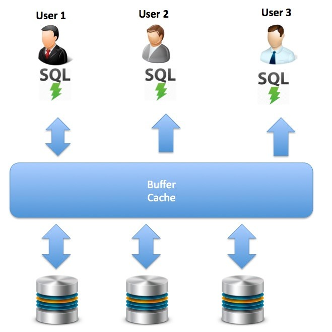 Oracle In-Memory: In Plain English - DZone Database