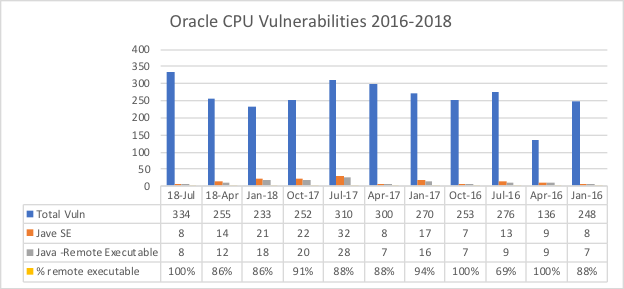 Guidance on Oracle July 2018 Critical Patch Update - DZone
