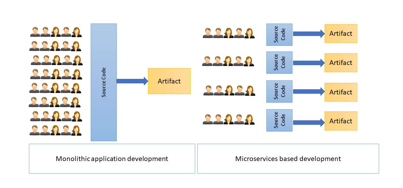 5 Hard Lessons From Microservices Development - DZone