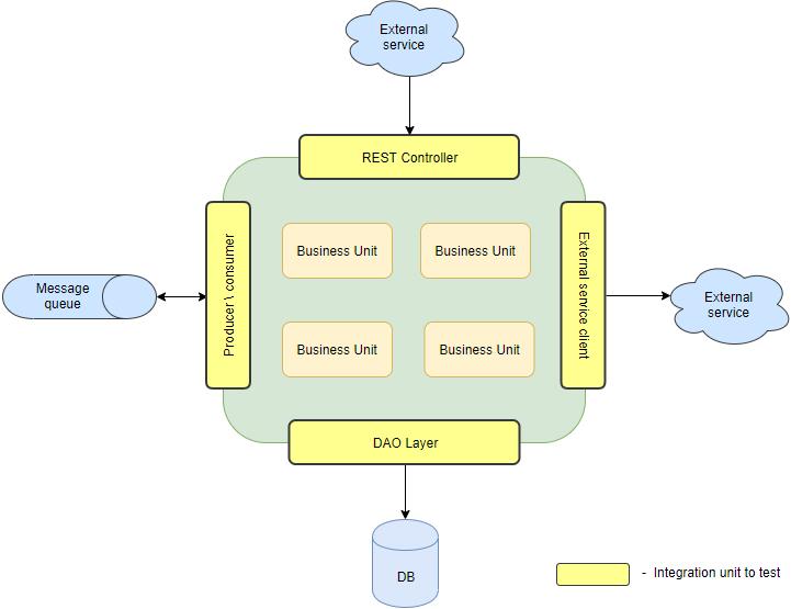 Native Integration Testing in Spring Boot - DZone DevOps