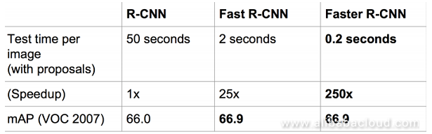 From R-CNN to Faster R-CNN: The Evolution of Object