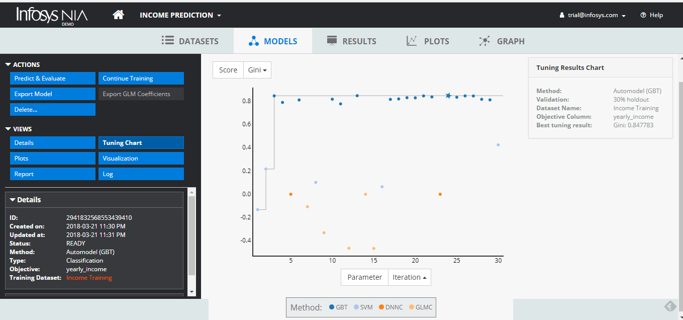 Figure 1: Screenshot shows the auto-model tuning of Infosys Nia Machine Learning platform
