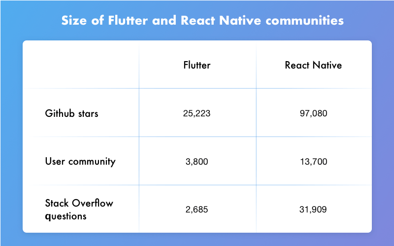 Flutter vs  React Native: Choosing the Best Hybrid Framework for