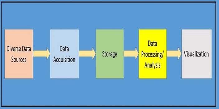 Figure 1 Building Blocks of Big Data System