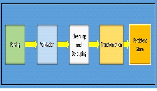 Figure 2 Logical Components of Data Acquasition