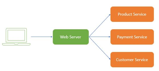 Apache Web Server Notes