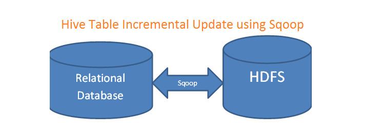 Hive Incremental Update Using Sqoop [Snippet] - DZone Big Data