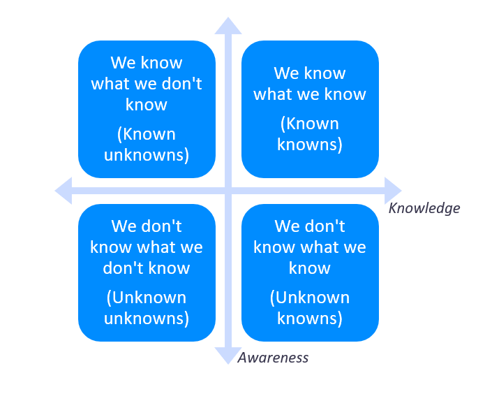 Knowledge Matrix