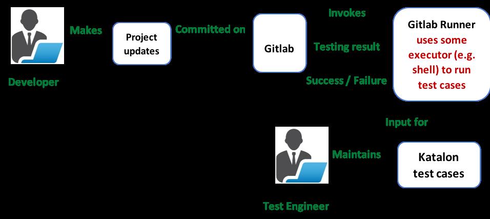Katalon Continuous Integration With GitLab