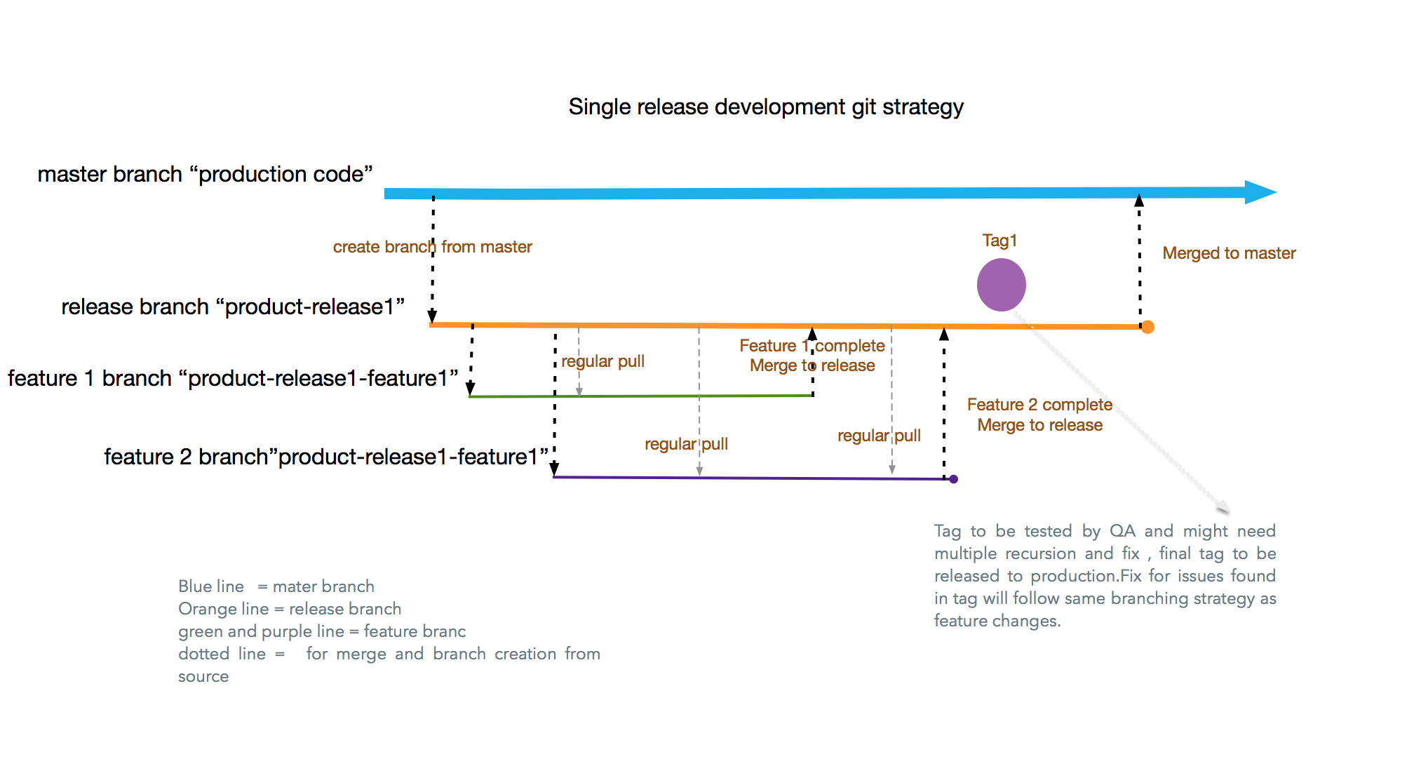 Git Strategies for Software Development: Part 1 - DZone DevOps