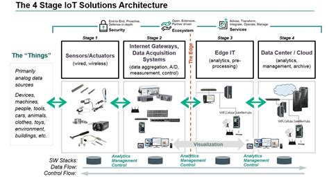 A Look At Iot Architecture Dzone Iot