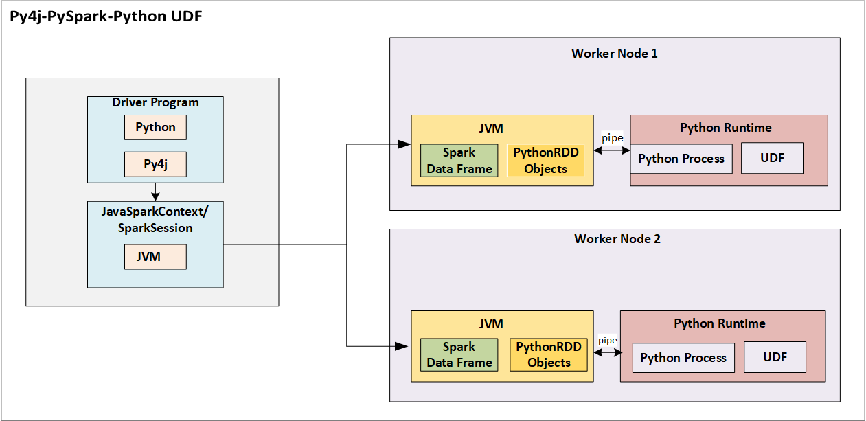 PySpark: Java UDF Integration - DZone Integration
