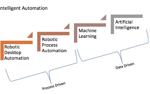 RPA + Machine Learning = Intelligent Automation